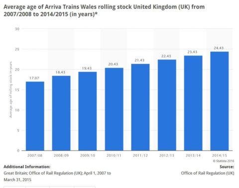 Oedran cyfartaledd stoc trenau Arriva o 2007/2008 i 2014/2015 o'r e-adnodd