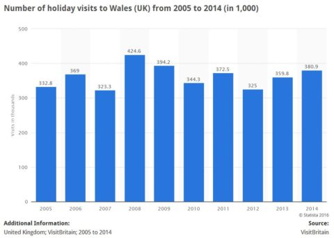 Number of holiday visits to Wales from 2005 to 2014 from the