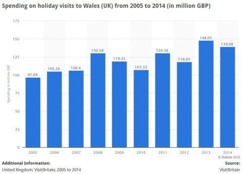 Gwario ar ymweliadau gwyliau i Gymru o 2005 i 2014 aro'r e-adnodd