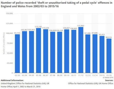 Nifer o feiciau a pedal a ddygwyd yng Nghymru o 2002/2003 i 2014/2015 o'r e-adnodd