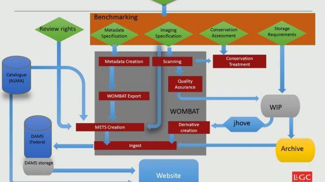MSS Workflow chart